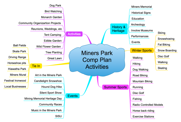 150919 Miners Park Comp Plan Activities