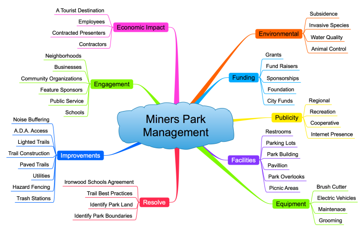 150919 Miners Park Miners Park Management